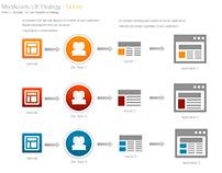 Centralized UX & UI Elements
