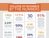 College of Business by the Numbers, UW-Eau Claire, 2015