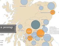 Scotland's Migration Trends Infographic