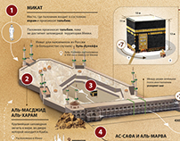 """Infographics """"Mecca"""""""