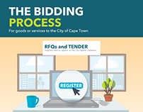 City of Cape Town - Bidding Process infographic