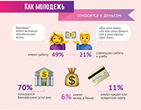 """Infographic """"Youth & Money"""""""