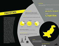 Infographic Poster on Pakistan's Geography