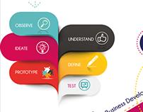 IMBDI Programme Bootcamp marketing
