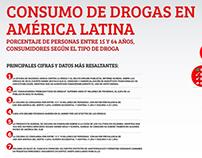 Consumo de drogas América Latina - Infographic
