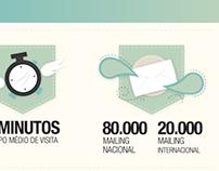 Zupi Site Statistics
