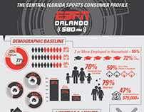 ESPN Infographic: The Central Florida Sports Consumer