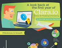 Clara IO infographic 2014