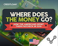 CreditLoan Infographic