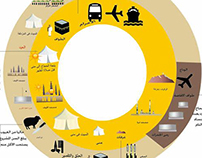 Infographic Hajj Information design