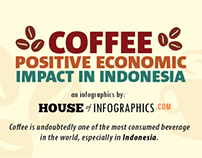 Infographics: Coffee, Positive Economy Impact Indonesia