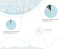 BOOM DI NASCITE A SETTEMBRE 2011 - Infographic