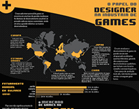 [Academic] Designers at Game Industry Infographic