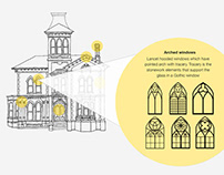 Instructional Design for Heritage awareness