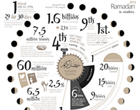 Ramadan In Numbers 2013- Infographic Design