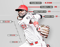 2013 Cincinnati Reds All-Star Infographics