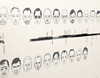 Serial Killers TIMELINE @ ecav