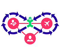 Transavia Interaction Platform