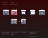 User Flow and Design SK-II PITERA