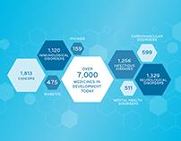 Innovative Medicines Infographics