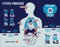 Samsung - Tackle Cystic Fibrosis