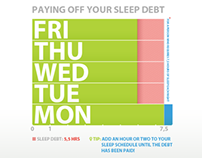 "sleep debt and mortgaged mind summary critique Sleep debt and sleep deprivation -  when students stay up late they upset their sleep schedule ,which is very important to abide by ""you will start to mix up your priorities, instead of doing your schoolwork you will begin to sleep for long periods of time"" (moisse."