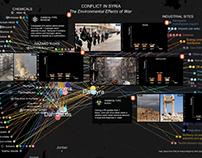 Data Viz. on Syrian Conflict, Part 1