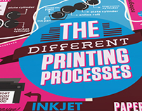 The Different Printing Processes Infographic