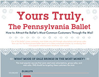 Infographic for the Pennsylvania Ballet
