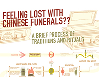 Chinese Funerals - Process Charts
