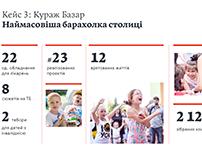 Presentation for Ukrainian Philanthropic Marketplace