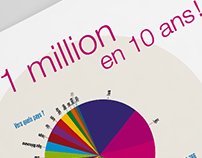 Grandes causes: Infographies & datavisualisations
