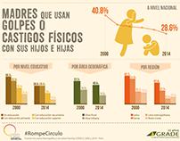 GRADE: Rompamos el Círculo (Infografía)