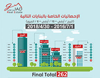 Infographics of Special Statistics for JAD Real Estate