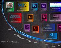 Timeline - Histoire du webdesign
