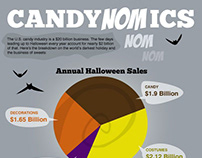 Candynomics: The Economics of Halloween