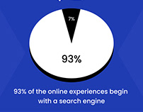Did You know - SEO Facts
