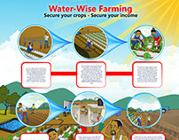 Water-wise Farming