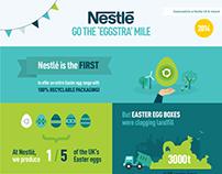 Nestlé Infographic / Data Viz