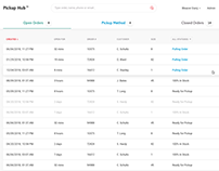 Inventory Management dashboard for a Warehouse