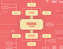 Movies 21st Century Post-Release Infographic