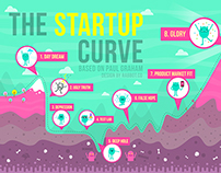 The StartUp Curve