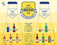 1505 Beer Infographic Poster