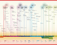 Time Line of Chinese History