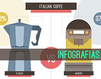 Coffee Infographic