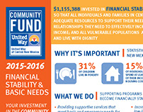 United Way of Central New Mexico - Community Fund