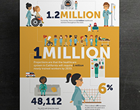 Healthcare infographic for the State of California
