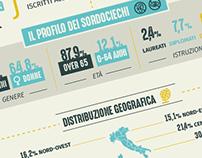 LEGA DEL FILO D'ORO - INFOGRAFICA dati ISTAT (INC)