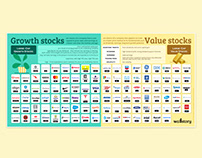 """Growth stocks vs Value stocks"" infografikas"
