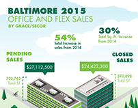 CBRE - Baltimore Industrial Infographic